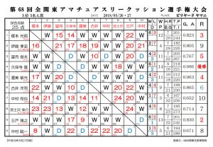 2018全関東アマ3C選手権_決勝成績表